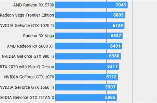 Видеокарту AMD Radeon RX 5600 XT протестировали в игре, результат оказался неожиданным