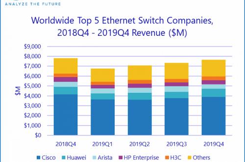 За год коммутаторов Ethernet (Layer 2/3) было продано на 28,8 млрд долларов, маршрутизаторов корпоративного уровня — на 15,5 млрд долларов