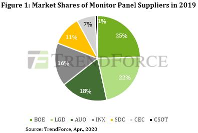 Решение Samsung Display прекратить выпуск жидкокристаллических панелей изменит ситуацию на рынке