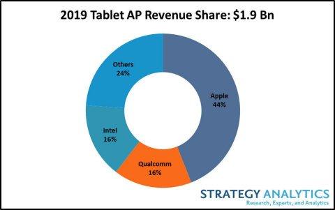 Apple занимает почти половину рынка процессоров для планшетов
