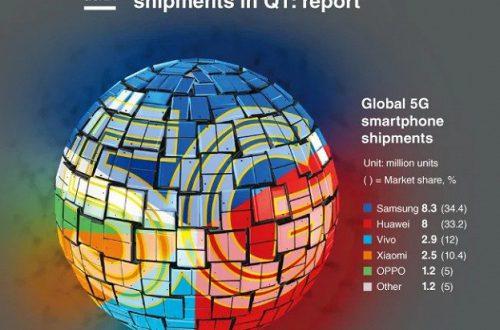 Samsung лидирует по поставкам смартфонов 5G, занимая более трети рынка