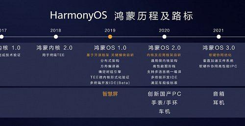 Берегись, Windows. Huawei выходит на рынок ПК с операционной системой HarmonyOS 2.0