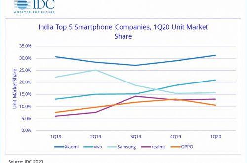 Индийский рынок смартфонов вырос в годовом выражении