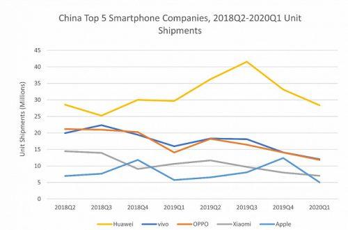 По подсчетам IDC, крупнейший рынок смартфонов сократился в годовом выражении на 20,3%